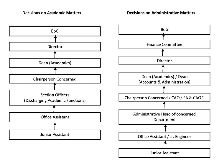 Flow-Chart of Decision Making Process