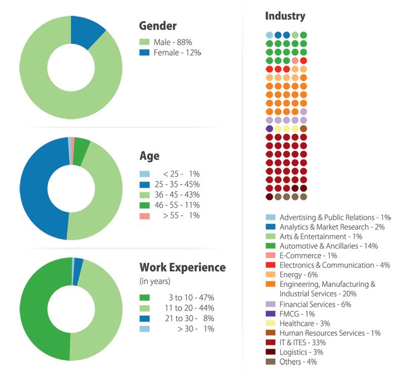 Student Profile Statistics